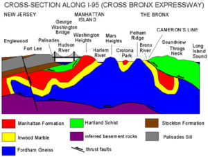 cross-section of northern Manhattan and the Bronx showing bedrock and Palisades Sill