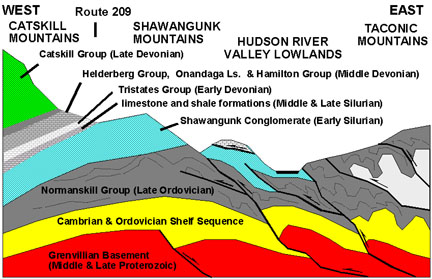 cross-section of central Hudson Valley Devonian and Silurian strata